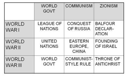 World Wars graphic
