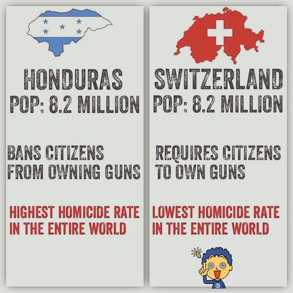 Honduras Switzerland